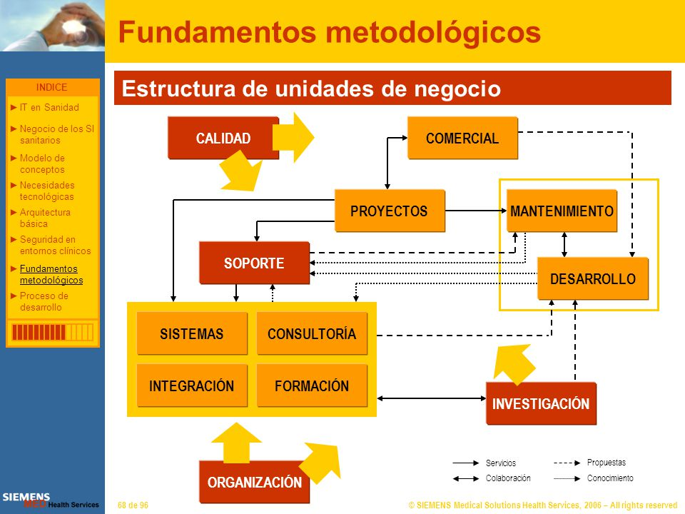 © SIEMENS Medical Solutions Health Services, 2006 – All rights reserved68 de 96 Fundamentos metodológicos Servicios Colaboración Propuestas Conocimien