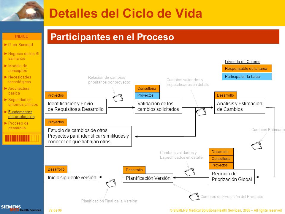 © SIEMENS Medical Solutions Health Services, 2006 – All rights reserved72 de 96 Detalles del Ciclo de Vida Identificación y Envío de Requisitos a Desa