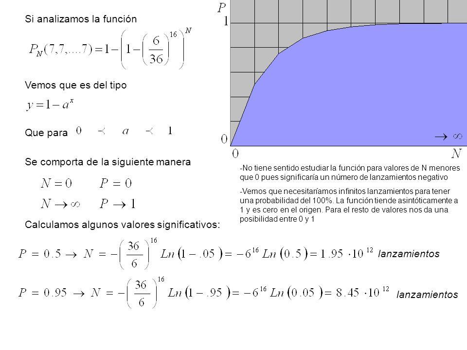 Si analizamos la función Vemos que es del tipo Se comporta de la siguiente manera Que para Calculamos algunos valores significativos: -No tiene sentid