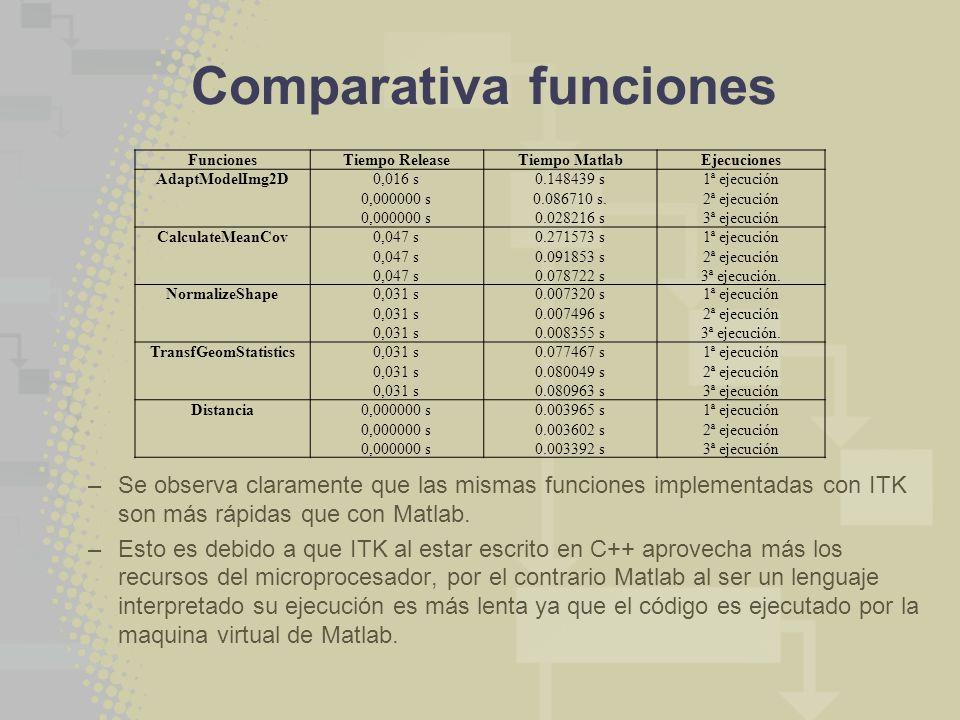 Comparativa funciones FuncionesTiempo ReleaseTiempo MatlabEjecuciones AdaptModelImg2D0,016 s 0,000000 s 0.148439 s 0.086710 s. 0.028216 s 1ª ejecución