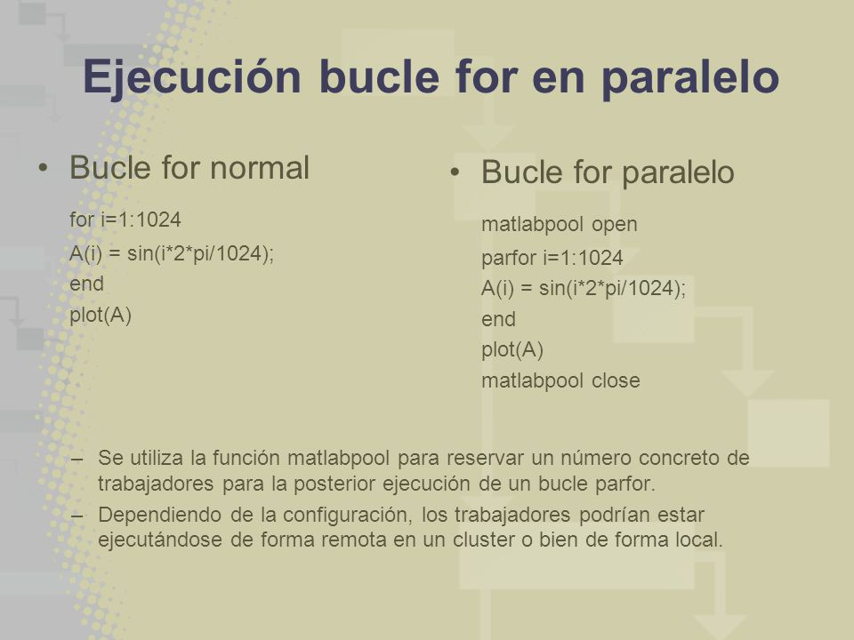 Ejecución bucle for en paralelo Bucle for normal for i=1:1024 A(i) = sin(i*2*pi/1024); end plot(A) Bucle for paralelo matlabpool open parfor i=1:1024