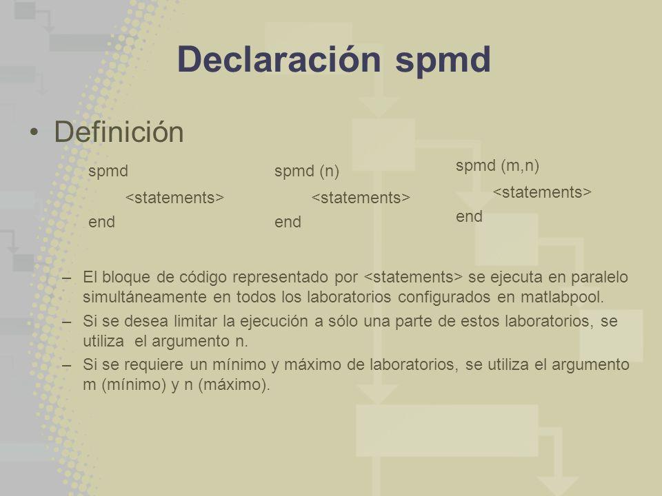 Declaración spmd Definición –El bloque de código representado por se ejecuta en paralelo simultáneamente en todos los laboratorios configurados en matlabpool.