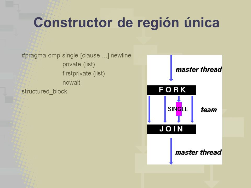 Constructor de región única #pragma omp single [clause...] newline private (list) firstprivate (list) nowait structured_block