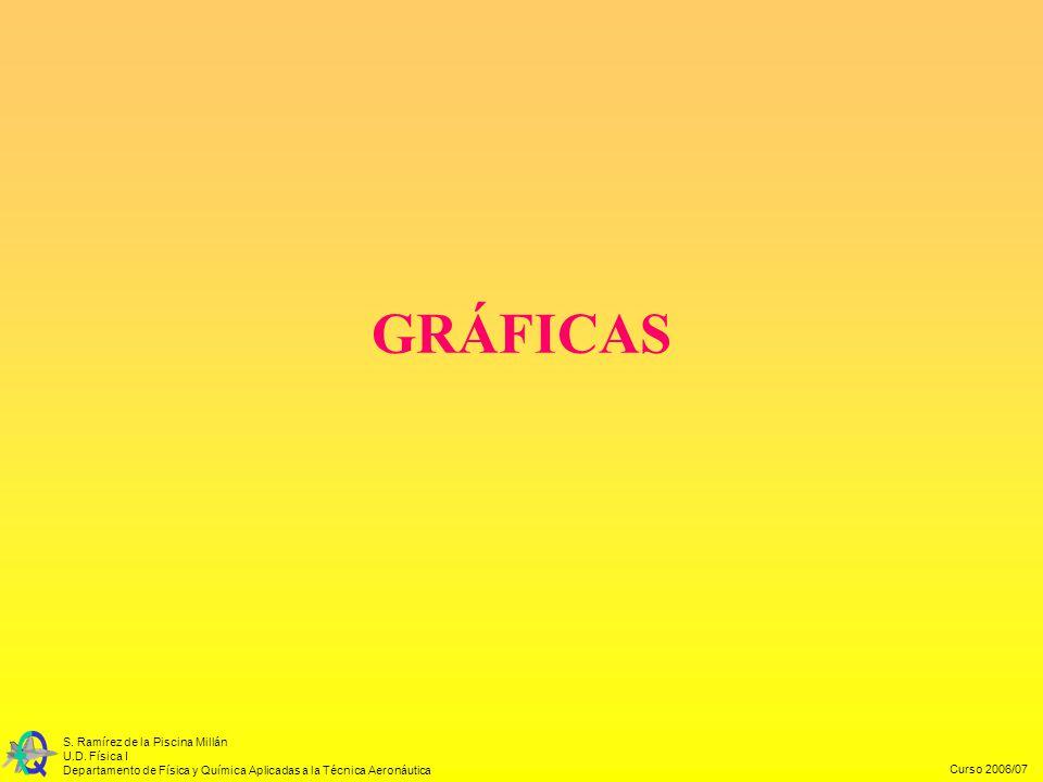 Curso 2006/07 S. Ramírez de la Piscina Millán U.D. Física I Departamento de Física y Química Aplicadas a la Técnica Aeronáutica GRÁFICAS