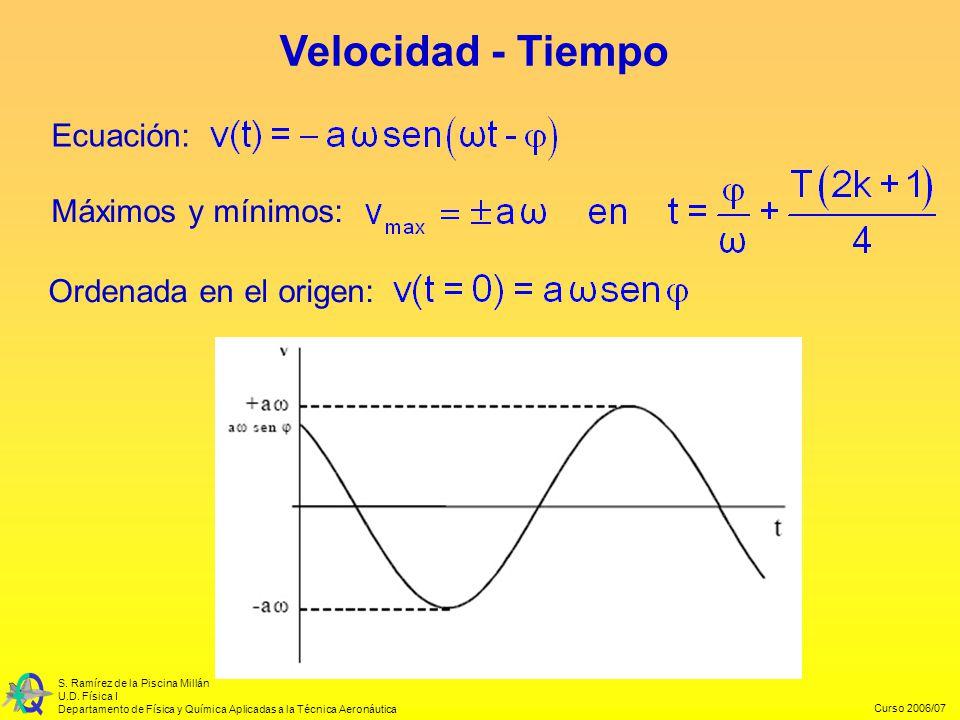 Curso 2006/07 S. Ramírez de la Piscina Millán U.D. Física I Departamento de Física y Química Aplicadas a la Técnica Aeronáutica Velocidad - Tiempo Ord