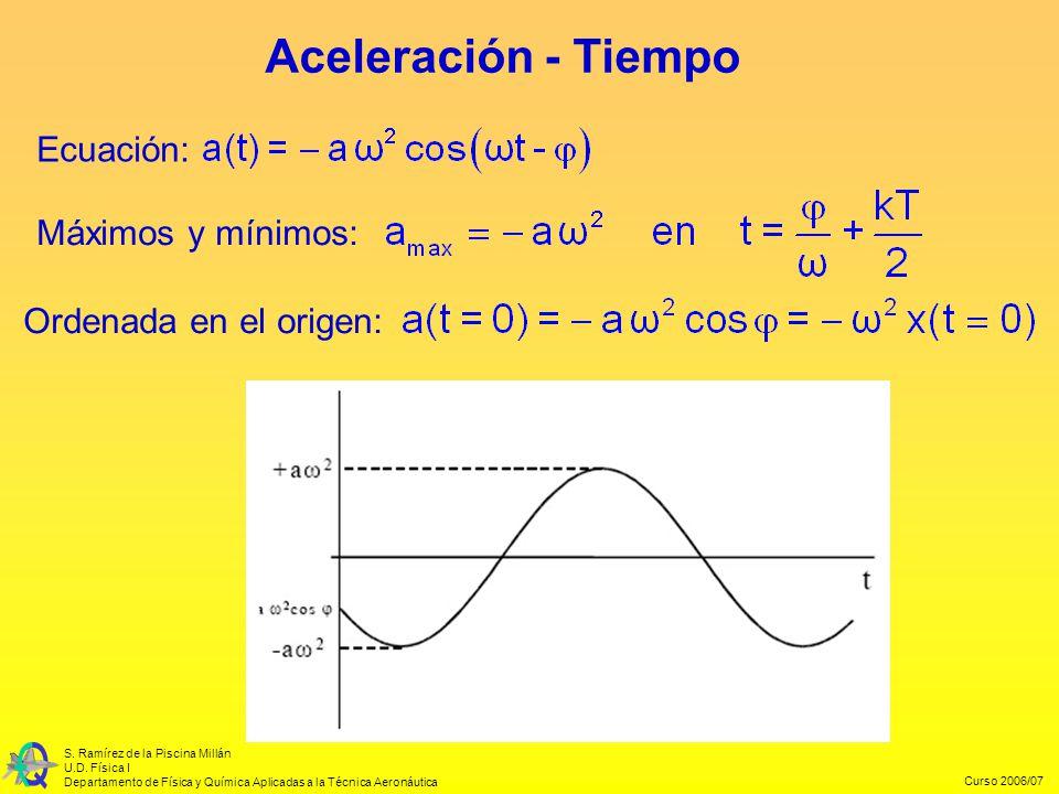 Curso 2006/07 S. Ramírez de la Piscina Millán U.D. Física I Departamento de Física y Química Aplicadas a la Técnica Aeronáutica Ordenada en el origen: