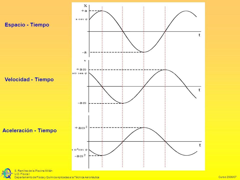 Curso 2006/07 S. Ramírez de la Piscina Millán U.D. Física I Departamento de Física y Química Aplicadas a la Técnica Aeronáutica Aceleración - Tiempo V