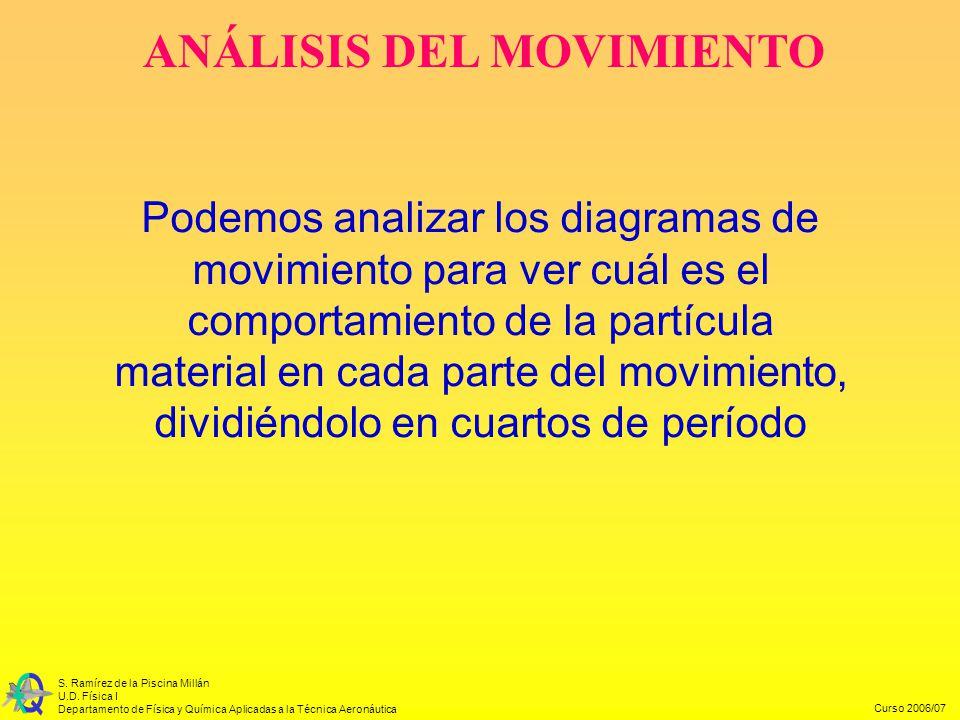 Curso 2006/07 S. Ramírez de la Piscina Millán U.D. Física I Departamento de Física y Química Aplicadas a la Técnica Aeronáutica Podemos analizar los d