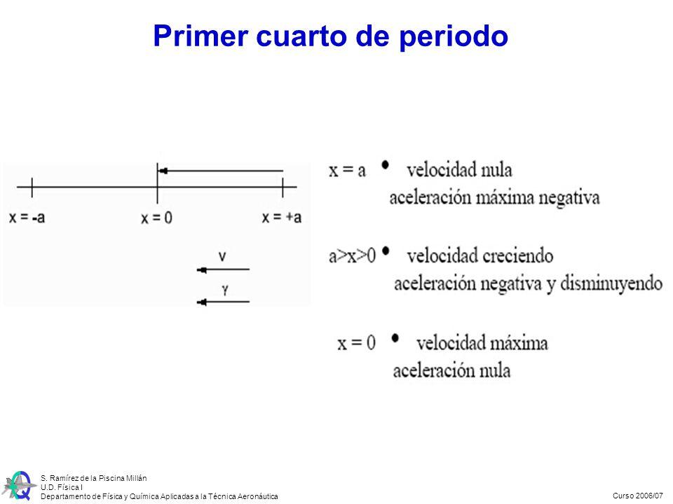 Curso 2006/07 S. Ramírez de la Piscina Millán U.D. Física I Departamento de Física y Química Aplicadas a la Técnica Aeronáutica Primer cuarto de perio