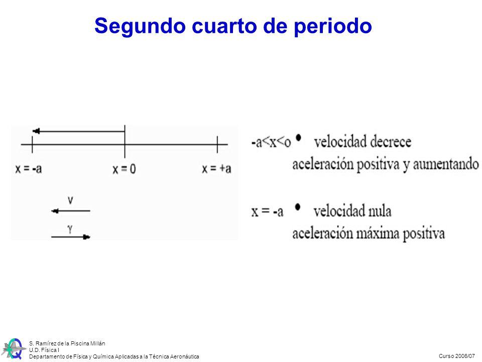 Curso 2006/07 S. Ramírez de la Piscina Millán U.D. Física I Departamento de Física y Química Aplicadas a la Técnica Aeronáutica Segundo cuarto de peri