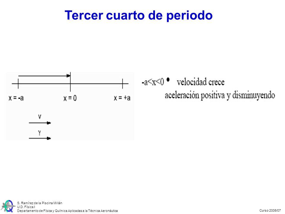 Curso 2006/07 S. Ramírez de la Piscina Millán U.D. Física I Departamento de Física y Química Aplicadas a la Técnica Aeronáutica Tercer cuarto de perio