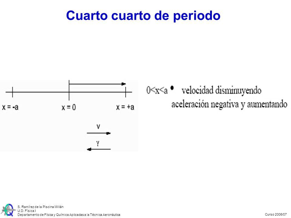 Curso 2006/07 S. Ramírez de la Piscina Millán U.D. Física I Departamento de Física y Química Aplicadas a la Técnica Aeronáutica Cuarto cuarto de perio