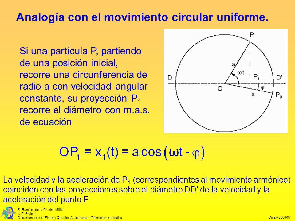 Curso 2006/07 S. Ramírez de la Piscina Millán U.D. Física I Departamento de Física y Química Aplicadas a la Técnica Aeronáutica Analogía con el movimi