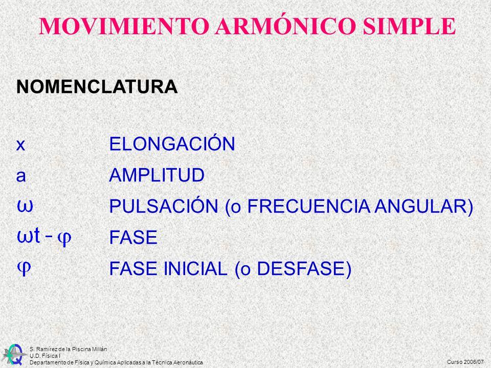 Curso 2006/07 S. Ramírez de la Piscina Millán U.D. Física I Departamento de Física y Química Aplicadas a la Técnica Aeronáutica NOMENCLATURA x ELONGAC