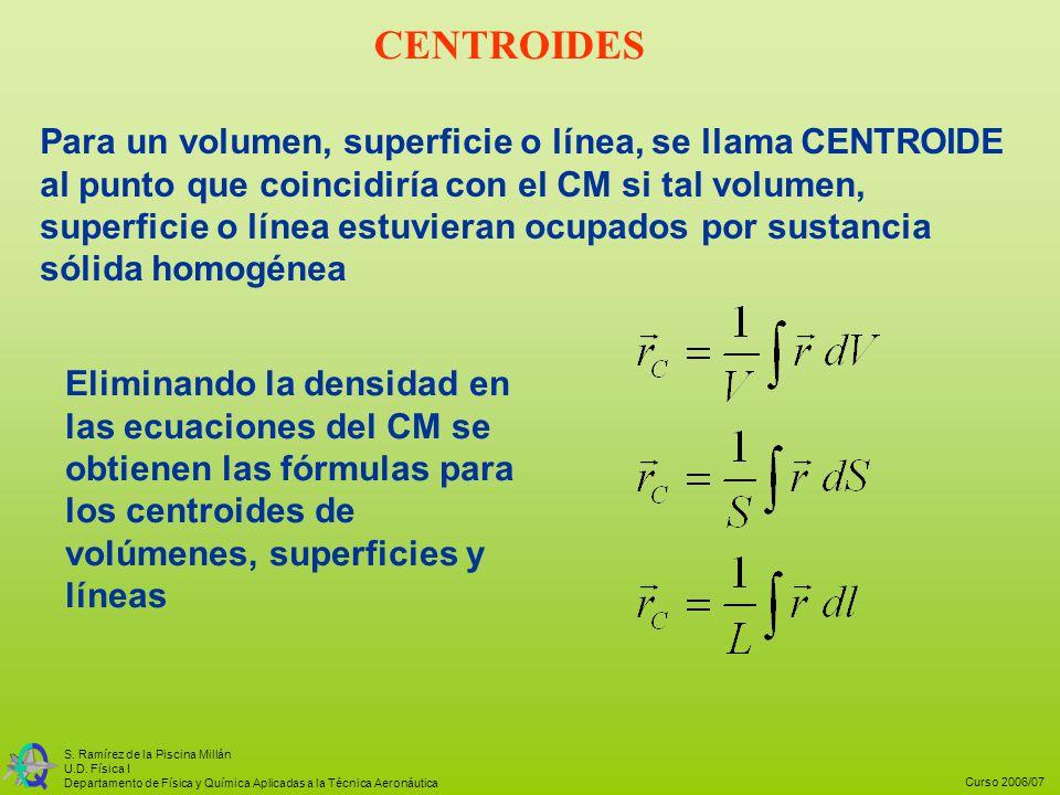 Curso 2006/07 S. Ramírez de la Piscina Millán U.D. Física I Departamento de Física y Química Aplicadas a la Técnica Aeronáutica Para un volumen, super