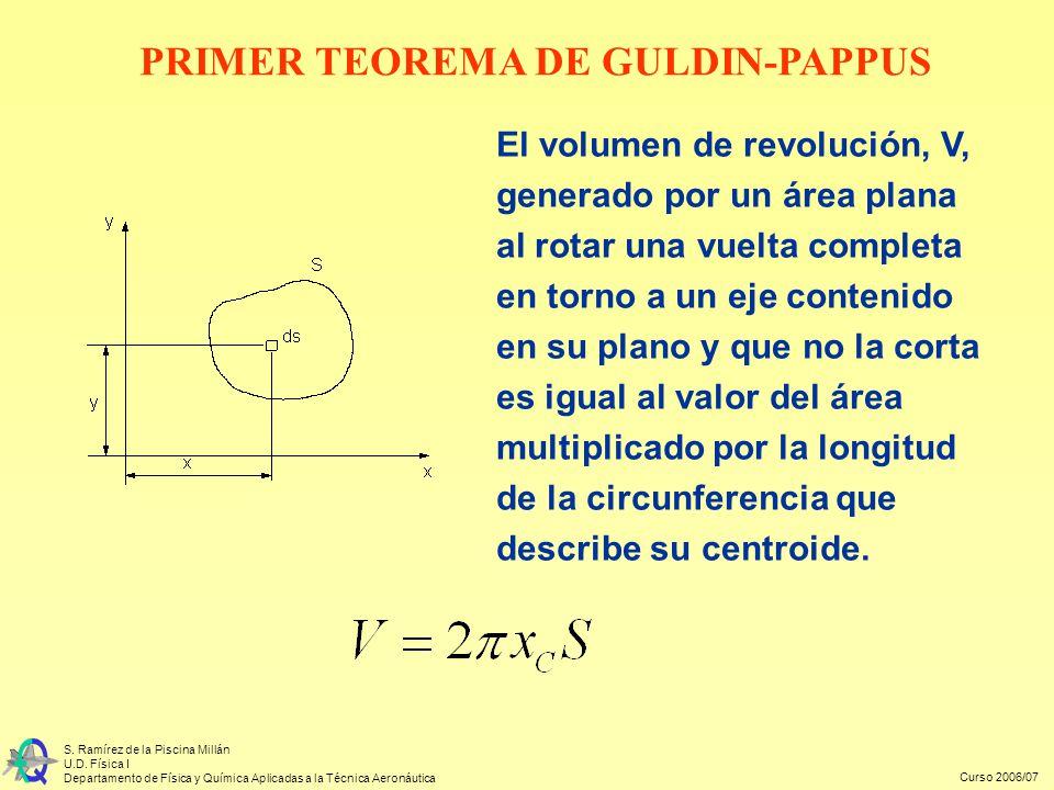 Curso 2006/07 S. Ramírez de la Piscina Millán U.D. Física I Departamento de Física y Química Aplicadas a la Técnica Aeronáutica El volumen de revoluci