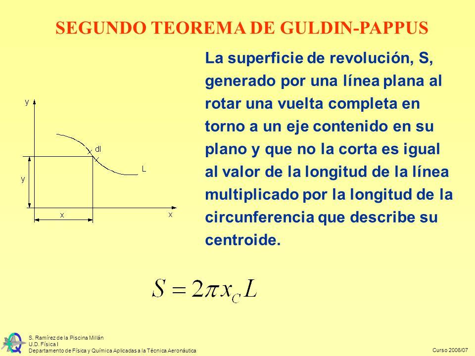 Curso 2006/07 S. Ramírez de la Piscina Millán U.D. Física I Departamento de Física y Química Aplicadas a la Técnica Aeronáutica La superficie de revol