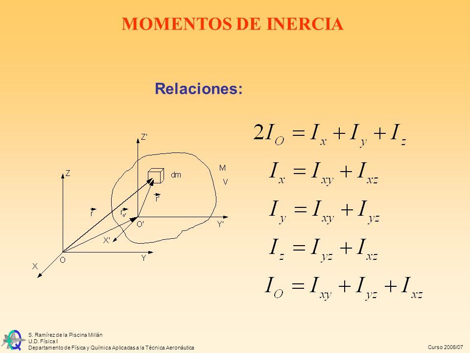 Curso 2006/07 S. Ramírez de la Piscina Millán U.D. Física I Departamento de Física y Química Aplicadas a la Técnica Aeronáutica Relaciones: MOMENTOS D