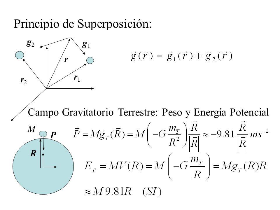 Principio de Superposición: Campo Gravitatorio Terrestre: Peso y Energía Potencial r1r1 r2r2 g2g2 g1g1 r R P M