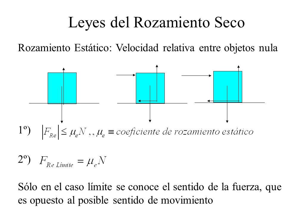 Rozamiento Estático: Velocidad relativa entre objetos nula Leyes del Rozamiento Seco 1º) 2º) Sólo en el caso límite se conoce el sentido de la fuerza,