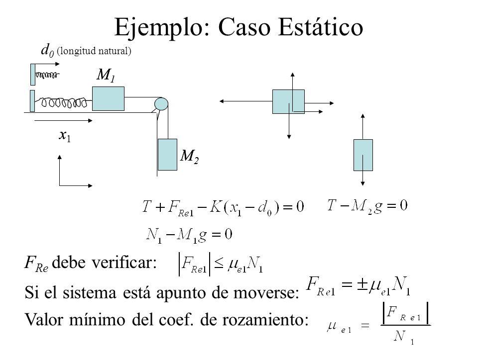 Si el sistema está apunto de moverse: Ejemplo: Caso Estático Valor mínimo del coef. de rozamiento: F Re debe verificar: x M1M1 M2M2 d 0 (longitud natu