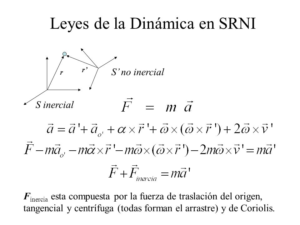 Leyes de la Dinámica en SRNI S no inercial S inercial F inercia esta compuesta por la fuerza de traslación del origen, tangencial y centrífuga (todas