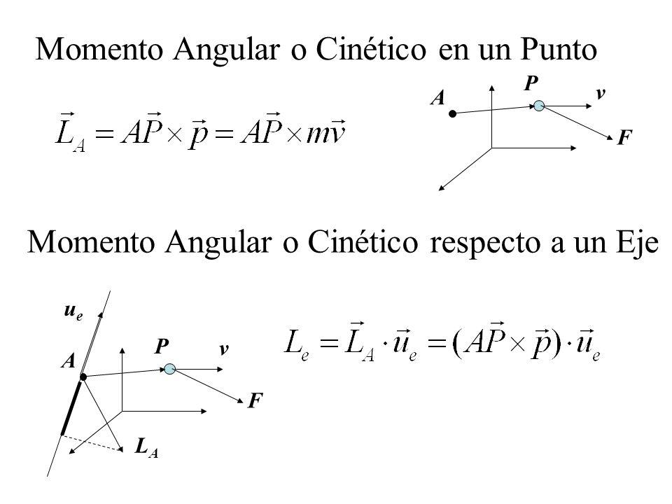 Momento Angular o Cinético en un Punto v F A P F A P Momento Angular o Cinético respecto a un Eje LALA ueue v