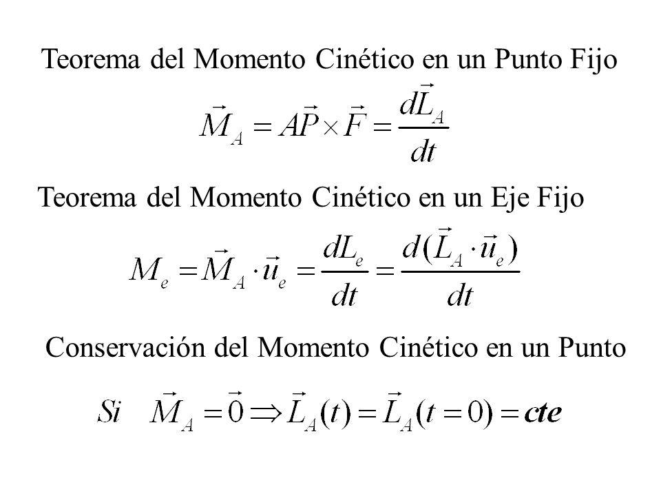 Teorema del Momento Cinético en un Punto Fijo Teorema del Momento Cinético en un Eje Fijo Conservación del Momento Cinético en un Punto