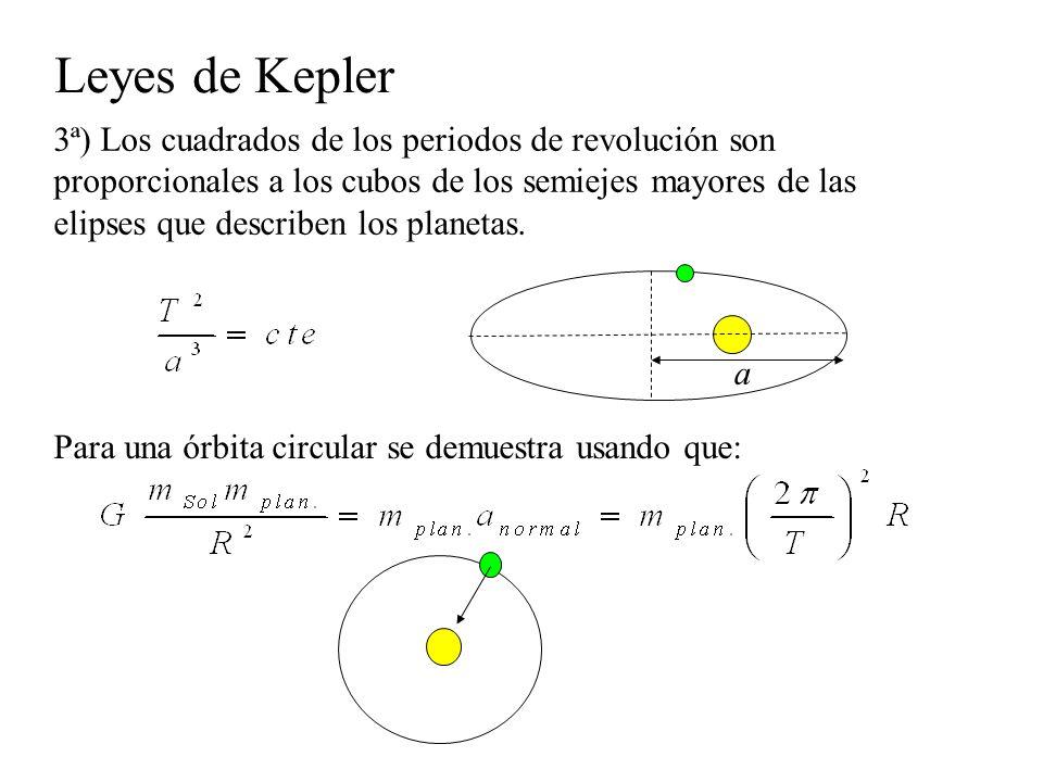 Leyes de Kepler 3ª) Los cuadrados de los periodos de revolución son proporcionales a los cubos de los semiejes mayores de las elipses que describen lo