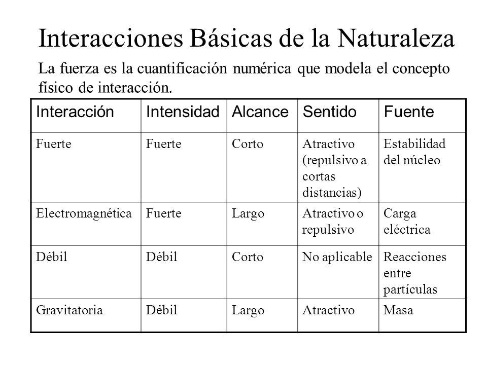 Interacciones Básicas de la Naturaleza La fuerza es la cuantificación numérica que modela el concepto físico de interacción. InteracciónIntensidadAlca