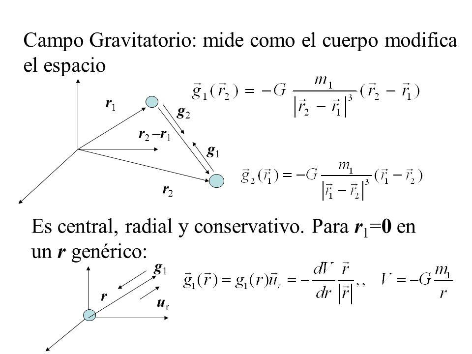 Campo Gravitatorio: mide como el cuerpo modifica el espacio r1r1 r2r2 r 2 –r 1 g2g2 g1g1 Es central, radial y conservativo. Para r 1 =0 en un r genéri