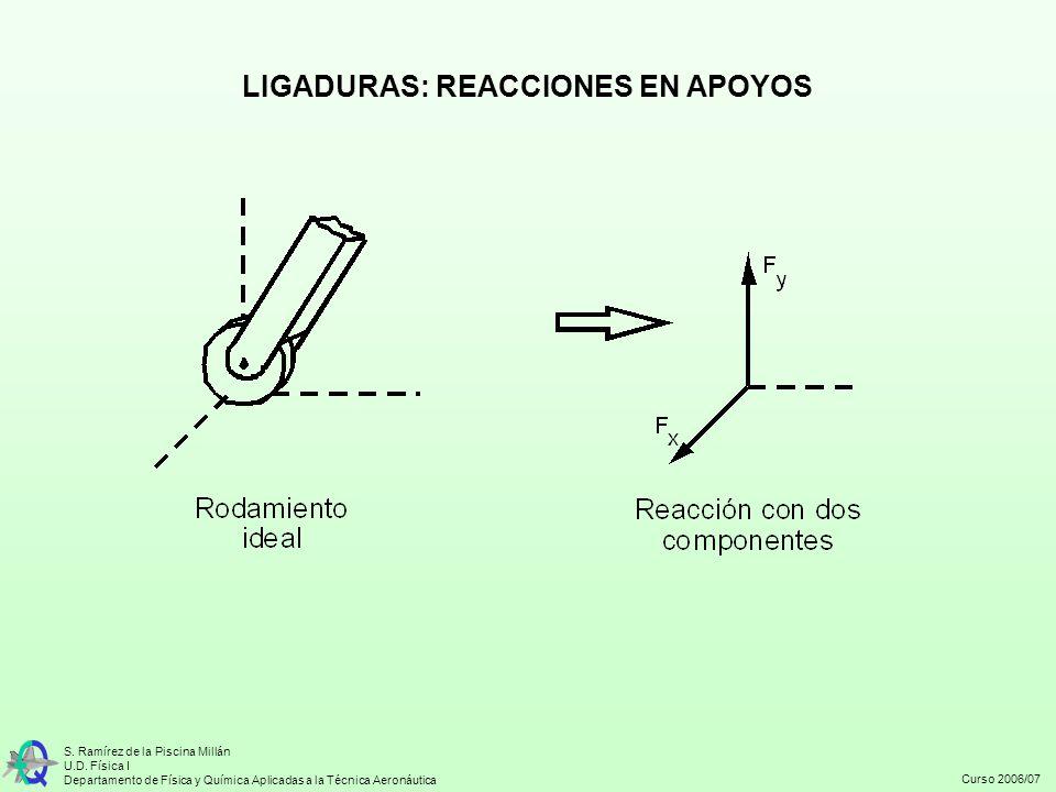Curso 2006/07 S. Ramírez de la Piscina Millán U.D. Física I Departamento de Física y Química Aplicadas a la Técnica Aeronáutica LIGADURAS: REACCIONES