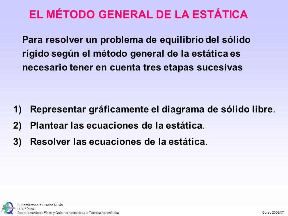 Curso 2006/07 S. Ramírez de la Piscina Millán U.D. Física I Departamento de Física y Química Aplicadas a la Técnica Aeronáutica EL MÉTODO GENERAL DE L