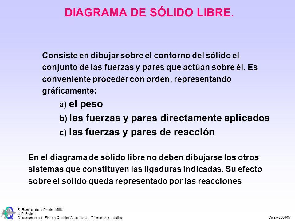 Curso 2006/07 S. Ramírez de la Piscina Millán U.D. Física I Departamento de Física y Química Aplicadas a la Técnica Aeronáutica DIAGRAMA DE SÓLIDO LIB