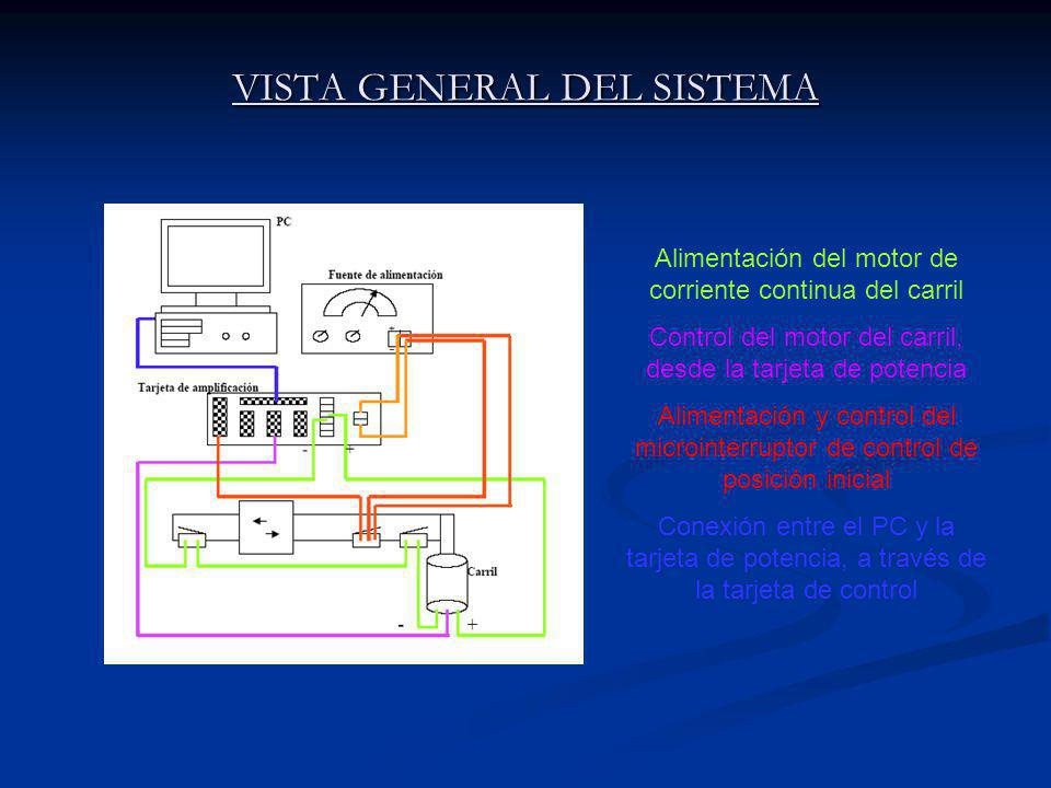 VISTA GENERAL DEL SISTEMA Alimentación del motor de corriente continua del carril Control del motor del carril, desde la tarjeta de potencia Alimentación y control del microinterruptor de control de posición inicial Conexión entre el PC y la tarjeta de potencia, a través de la tarjeta de control