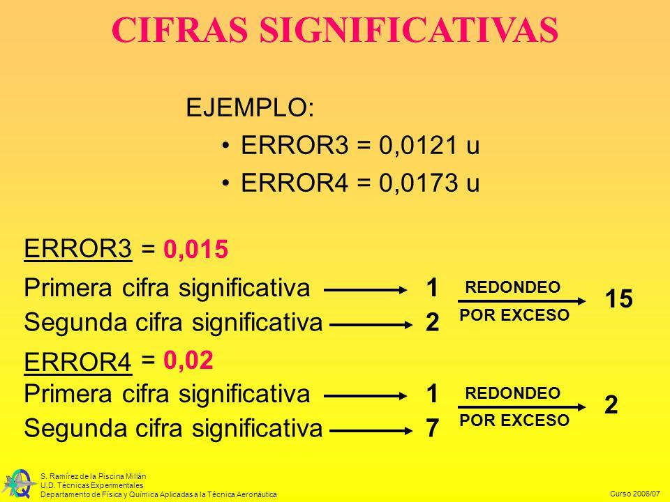 Curso 2006/07 S. Ramírez de la Piscina Millán U.D. Técnicas Experimentales Departamento de Física y Química Aplicadas a la Técnica Aeronáutica CIFRAS