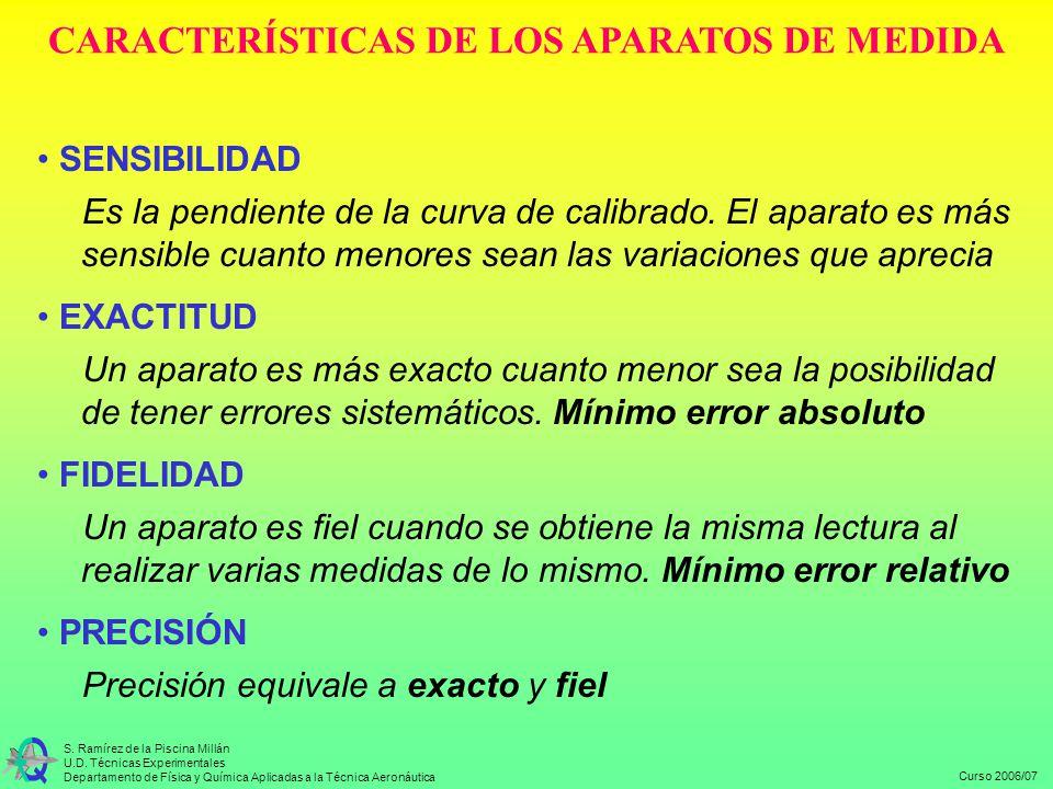 Curso 2006/07 S. Ramírez de la Piscina Millán U.D. Técnicas Experimentales Departamento de Física y Química Aplicadas a la Técnica Aeronáutica CARACTE