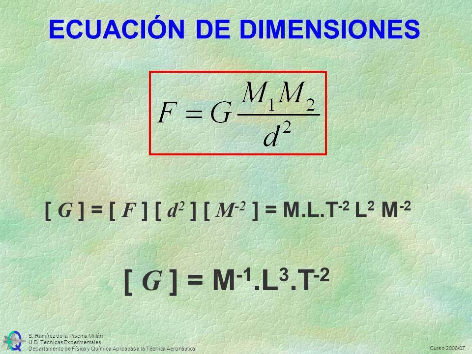 S.Ramírez de la Piscina Millán U.D.