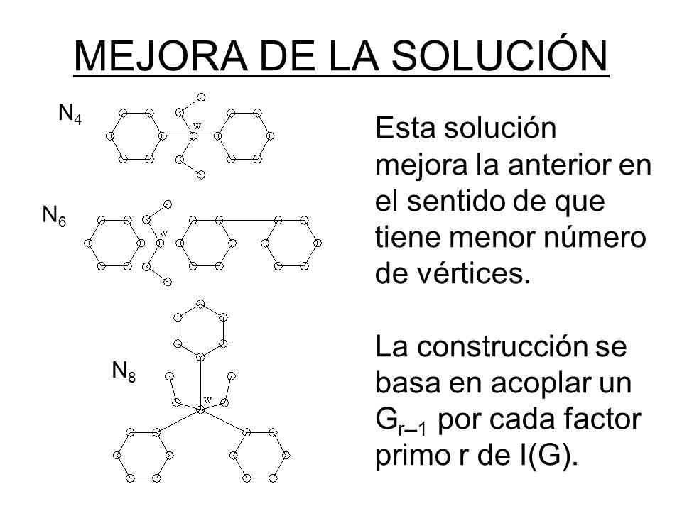 MEJORA DE LA SOLUCIÓN Esta solución mejora la anterior en el sentido de que tiene menor número de vértices. La construcción se basa en acoplar un G r