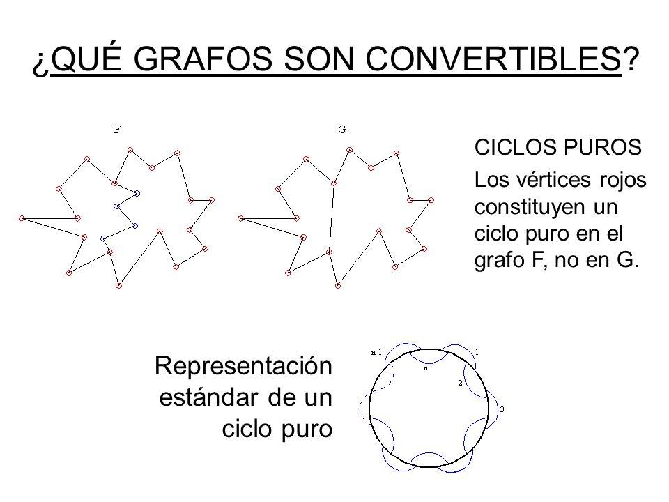 ¿QUÉ GRAFOS SON CONVERTIBLES? Representación estándar de un ciclo puro CICLOS PUROS Los vértices rojos constituyen un ciclo puro en el grafo F, no en