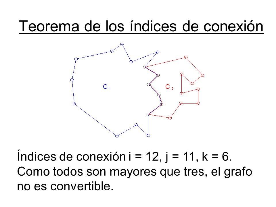 Teorema de los índices de conexión Índices de conexión i = 12, j = 11, k = 6. Como todos son mayores que tres, el grafo no es convertible.