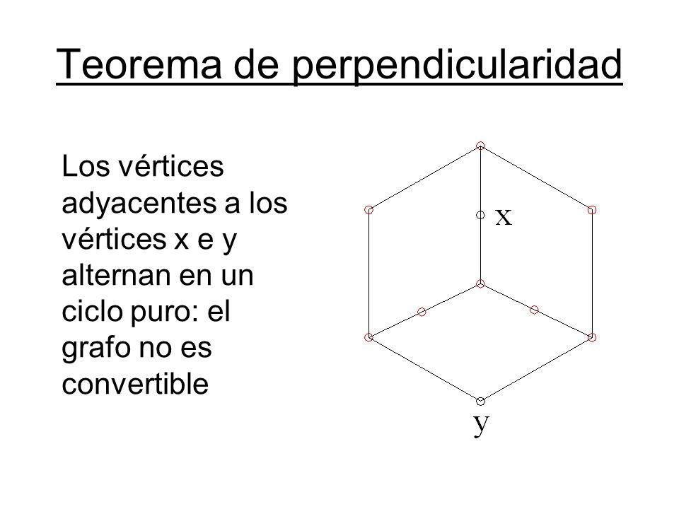 Teorema de perpendicularidad Los vértices adyacentes a los vértices x e y alternan en un ciclo puro: el grafo no es convertible