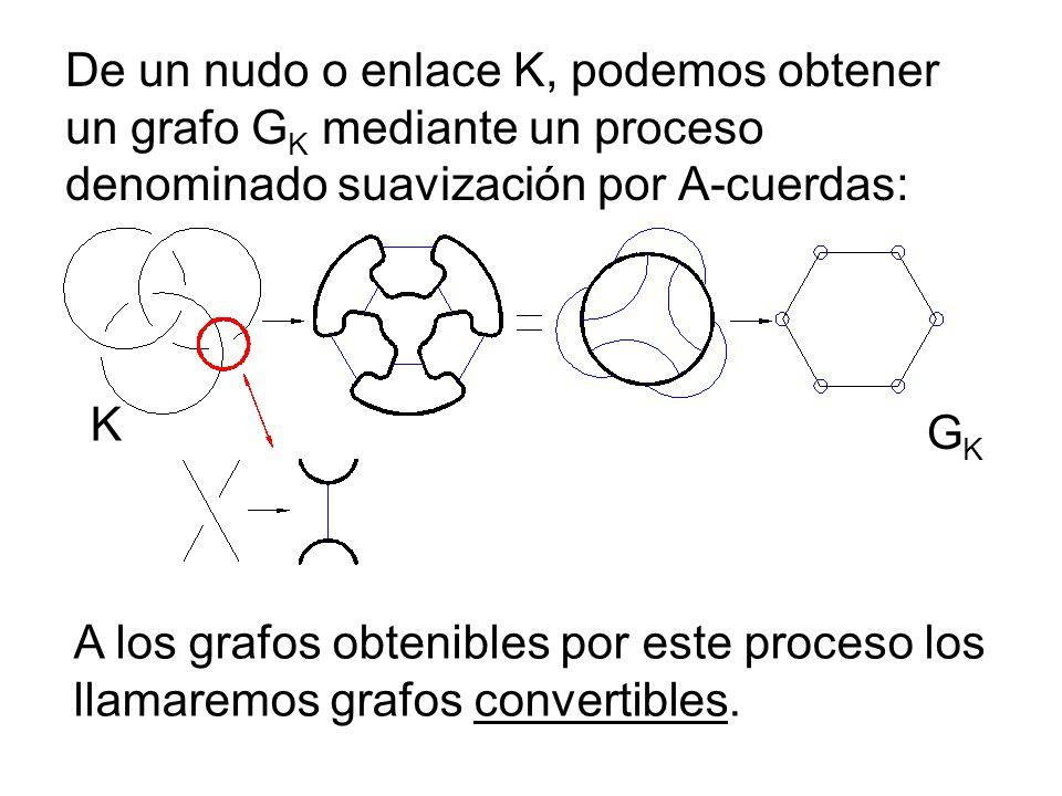 De un nudo o enlace K, podemos obtener un grafo G K mediante un proceso denominado suavización por A-cuerdas: A los grafos obtenibles por este proceso