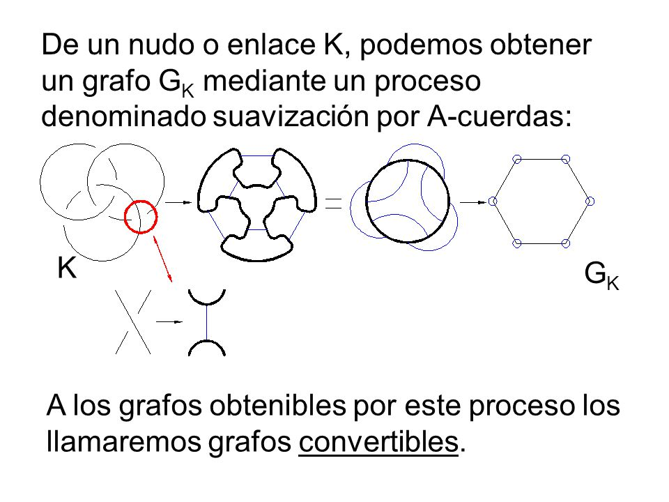 Cada grafo G lleva asociado un número entero I(G) llamado independencia promedio de G.