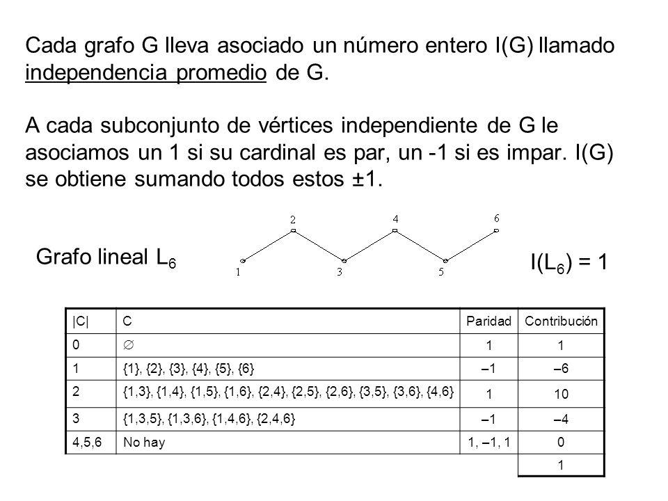 Cada grafo G lleva asociado un número entero I(G) llamado independencia promedio de G. A cada subconjunto de vértices independiente de G le asociamos