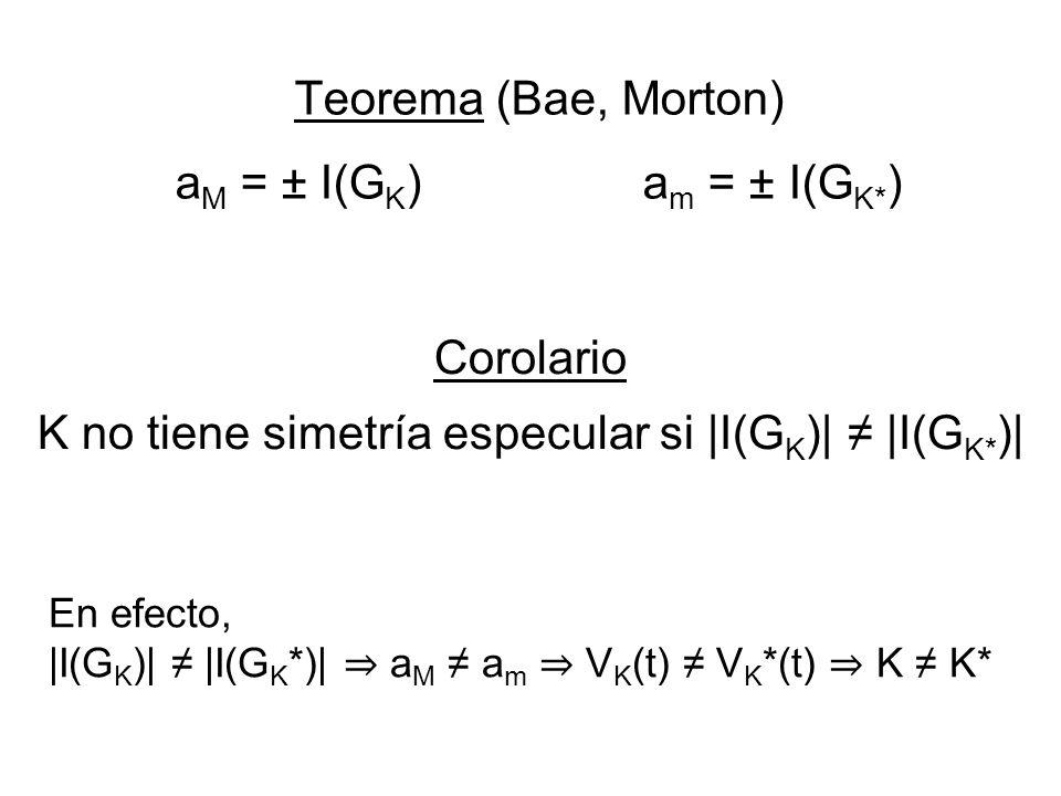 Teorema (Bae, Morton) a M = ± I(G K ) a m = ± I(G K* ) Corolario K no tiene simetría especular si |I(G K )| |I(G K* )| En efecto, |I(G K )| |I(G K *)|