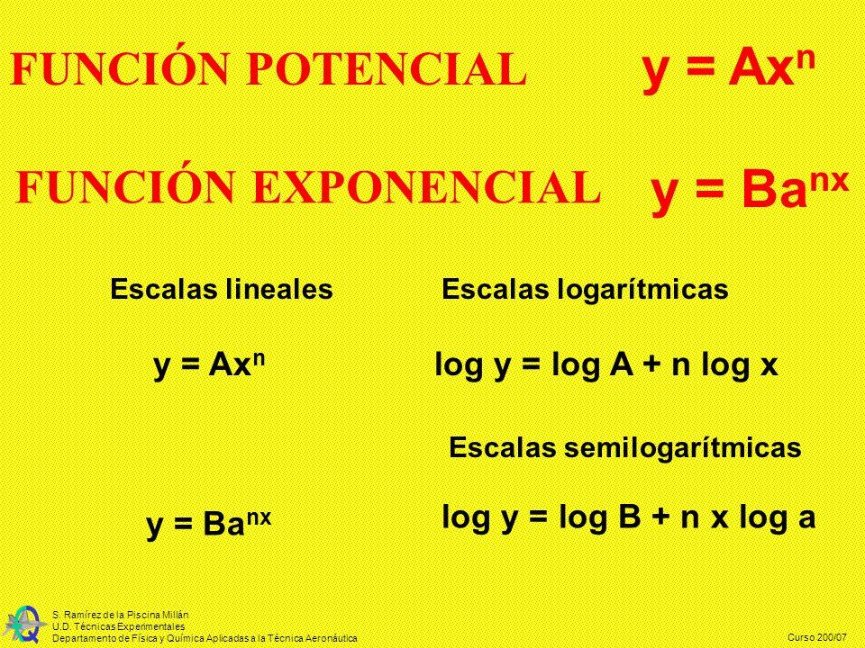Curso 200/07 S. Ramírez de la Piscina Millán U.D. Técnicas Experimentales Departamento de Física y Química Aplicadas a la Técnica Aeronáutica FUNCIÓN