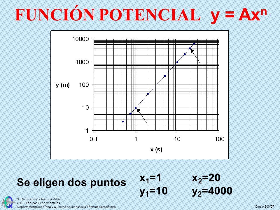 Curso 200/07 S. Ramírez de la Piscina Millán U.D. Técnicas Experimentales Departamento de Física y Química Aplicadas a la Técnica Aeronáutica x 1 =1 y