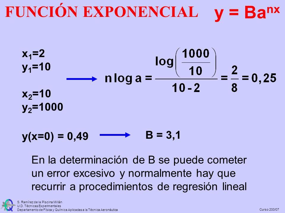 Curso 200/07 S. Ramírez de la Piscina Millán U.D. Técnicas Experimentales Departamento de Física y Química Aplicadas a la Técnica Aeronáutica x 1 =2 y