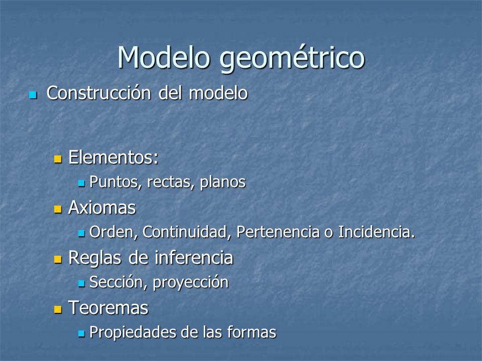 Modelo geométrico Elementos: Elementos: Puntos, rectas, planos Puntos, rectas, planos Axiomas Axiomas Orden, Continuidad, Pertenencia o Incidencia.